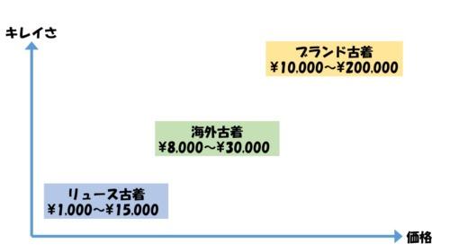 古着の価格と綺麗さを表したグラフ